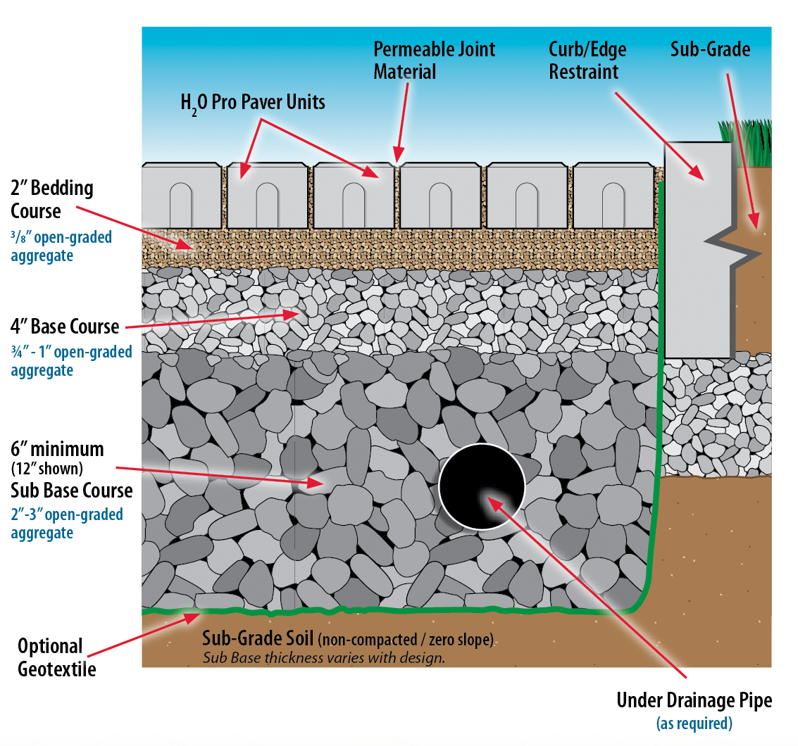 Concrete Paver Installation Standards Buildingsoft