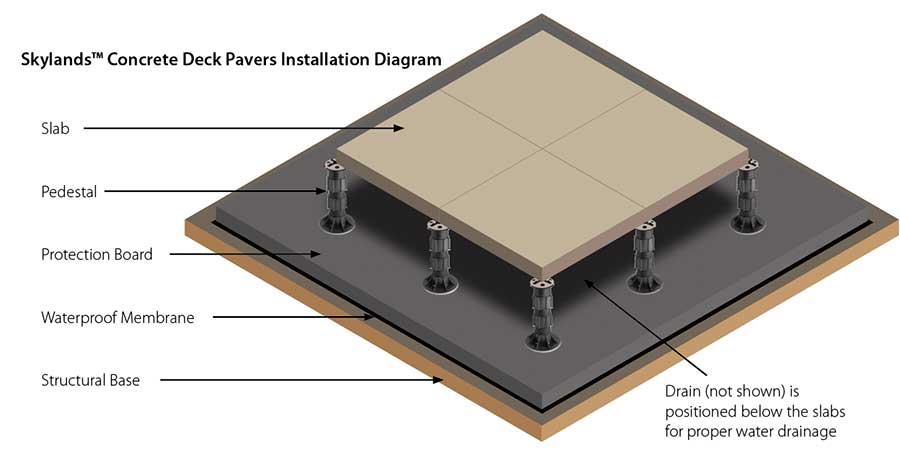 Skylands U2122 Concrete Deck Pavers